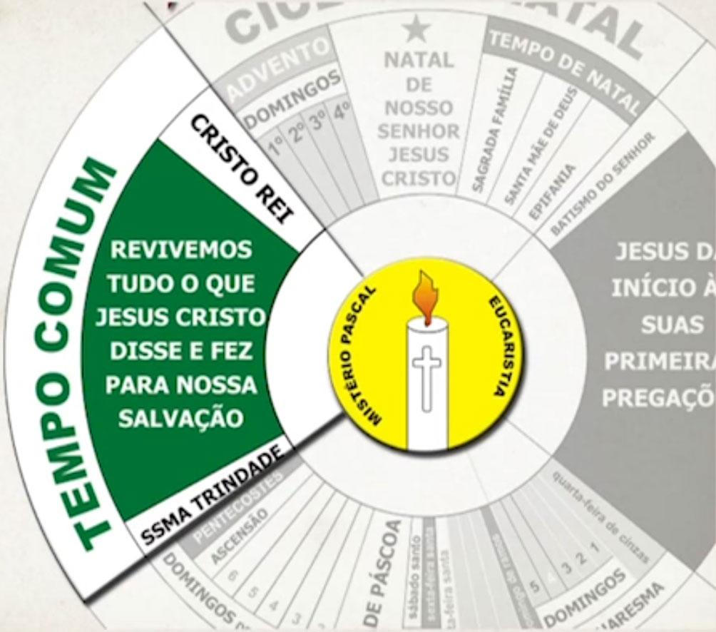 Tempo Comum (Ss. Trindade até Cristo Rei): revivemos tudo o que Jesus Cristo disse e fez para nossa salvação