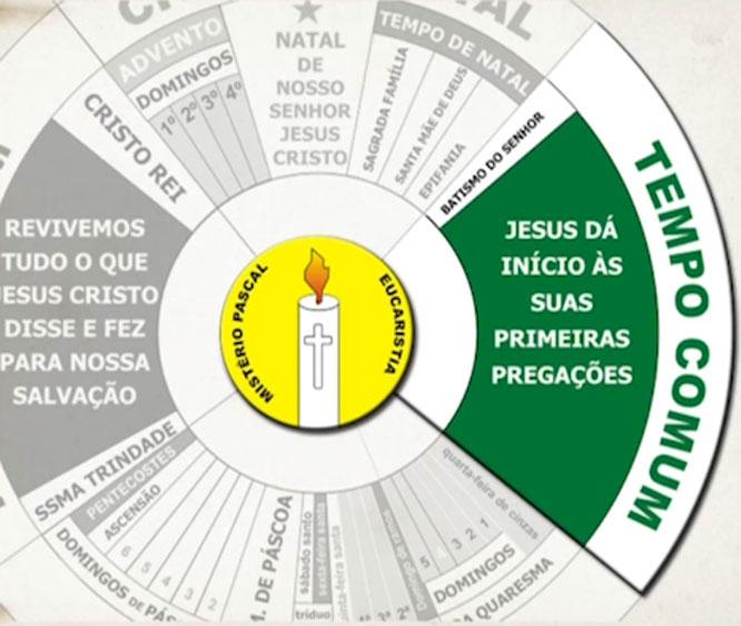 Tempo Comum (do Natal até Quaresma): período em que Nosso Senhor dá início à suas primeiras pregações