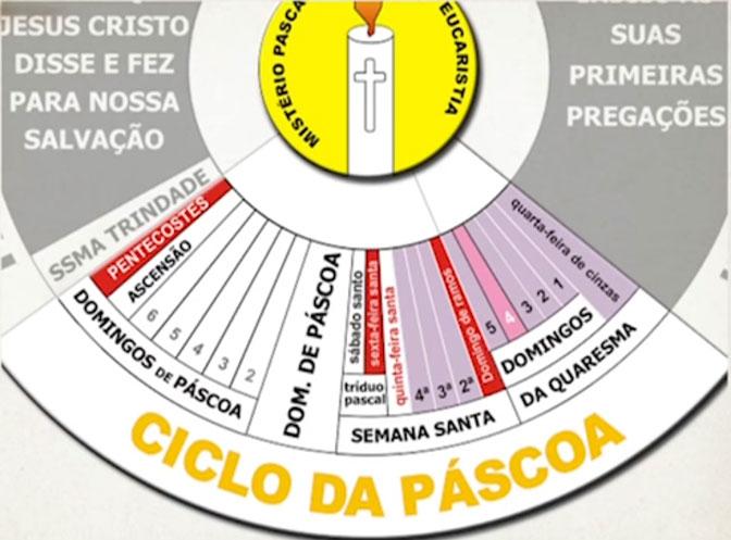 Ciclo da Páscoa é composto da Quaresma, Páscoa e Tempo Pascal