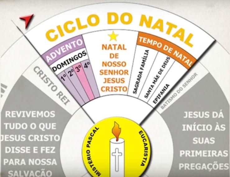 Tempo do Advento: Início do Ano Litúrgico para a Igreja Católica